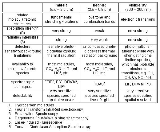 Ir spectroscopy table - Infrared spectroscopy correlation table ...